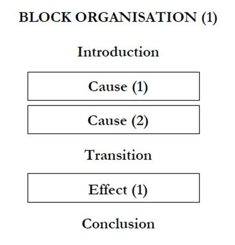 Causes effect essay writing